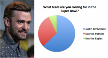 Justin Timberlake and a graph that shows him winning a majority of support among NFL fans.